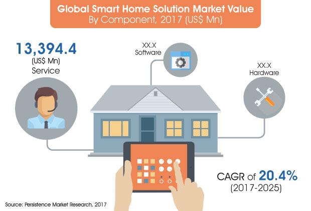 smart-home-solution-market-2.jpg