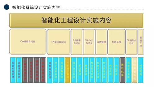 广州际智网络科技有限公司,我们智能化弱电人究竟是干什么的?!